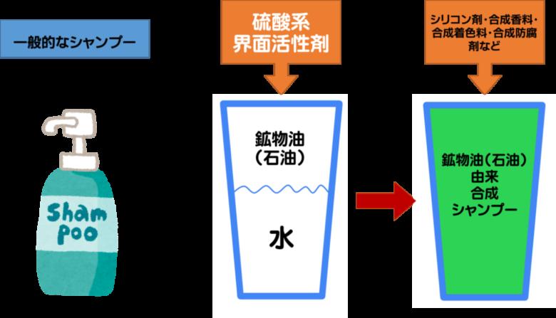 岐阜市のヘナとヘッドスパの美容室月と風で使っている、シャンプーの界面活性剤の説明画像