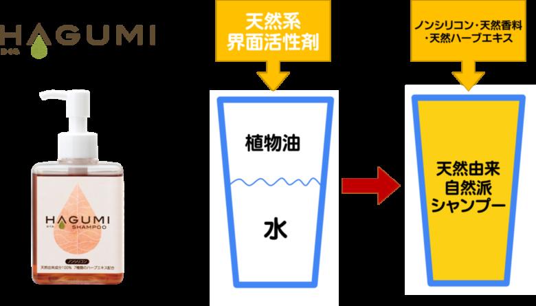 岐阜市の美容室月と風で使う天然由来成分100%のはぐみシャンプーと一般的なシャンプーの違いのイラスト