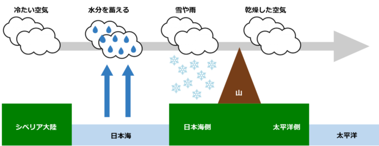 なぜ冬は乾燥するのか?という説明の画像。西高東低、冬型の気圧配置の画像